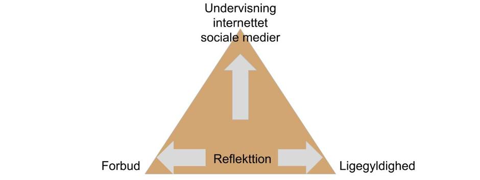 sociale mediers påvirkning